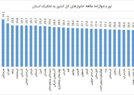 استان هرمزگان دارای بالاترین تورم سالانه کشور در آبان ماه!